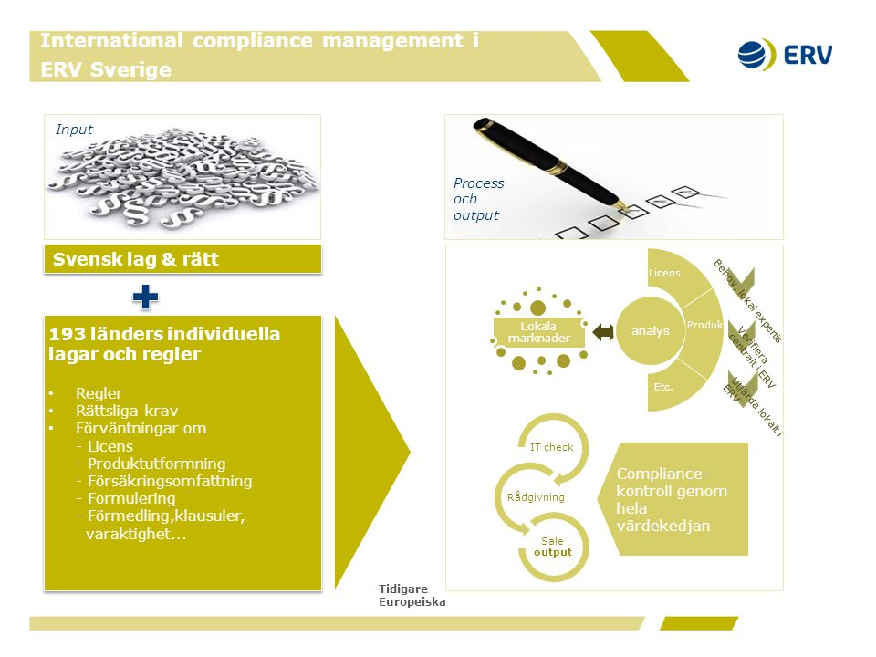 Tidigare Europeiska 193 länders individuella lagar och regler • Regler • Rättsliga krav • Förväntningar om - Licens - Produktutformning - Försäkringso