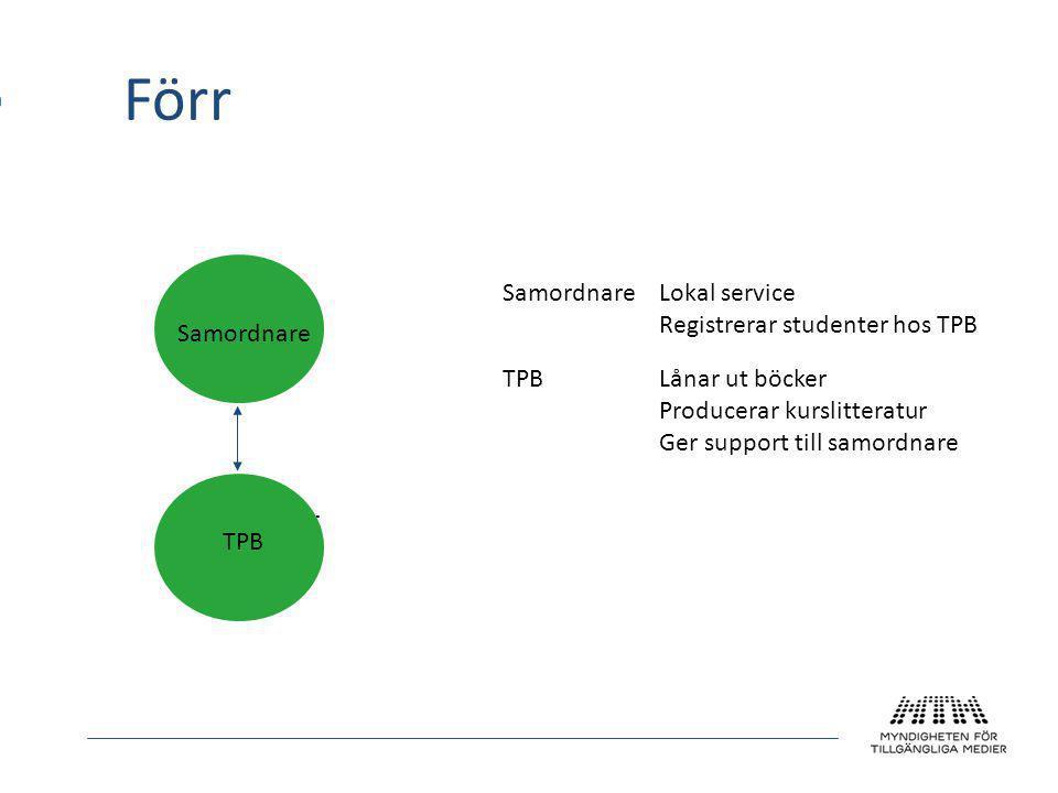 Förr Samordnar e TPB SamordnareLokal service Registrerar studenter hos TPB TPB Lånar ut böcker Producerar kurslitteratur Ger support till samordnare