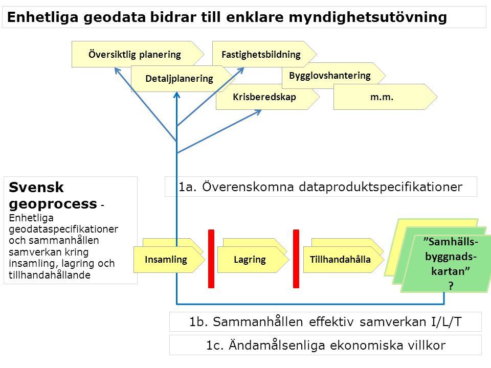 """Krisberedskap InsamlingLagringlla Ny baskarta """"Samhälls- byggnads- kartan"""" ? 1a. Överenskomna dataproduktspecifikationer 1b. Sammanhållen effektiv sam"""