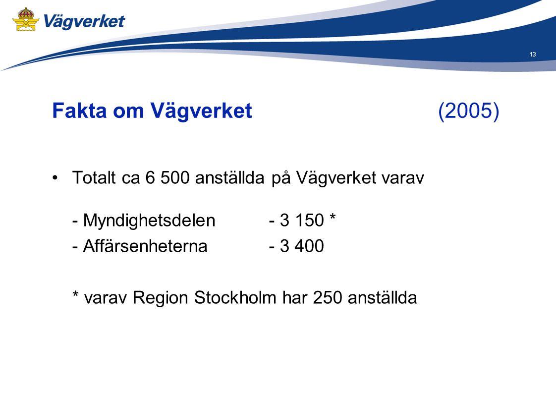 13 Fakta om Vägverket (2005) •Totalt ca 6 500 anställda på Vägverket varav - Myndighetsdelen- 3 150 * - Affärsenheterna - 3 400 * varav Region Stockho