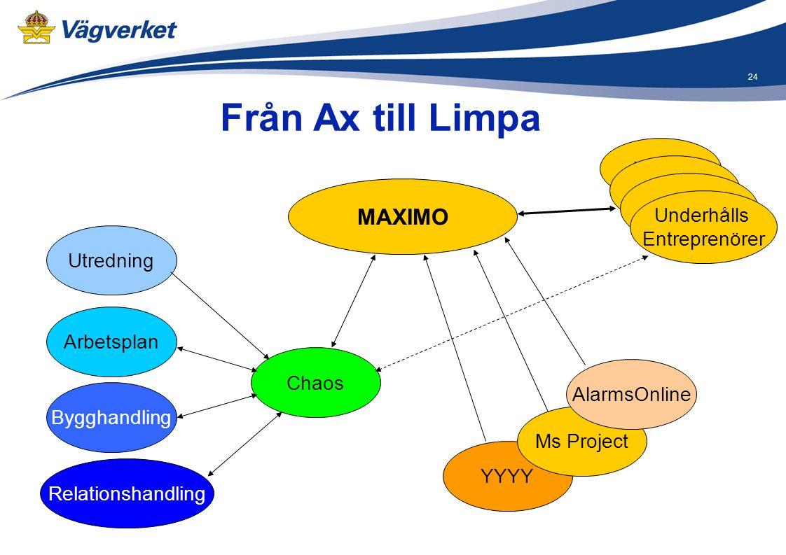 24 YYYY Från Ax till Limpa MAXIMO Chaos Relationshandling Bygghandling Arbetsplan Utredning Ms Project XXXX Underhålls Entreprenörer AlarmsOnline