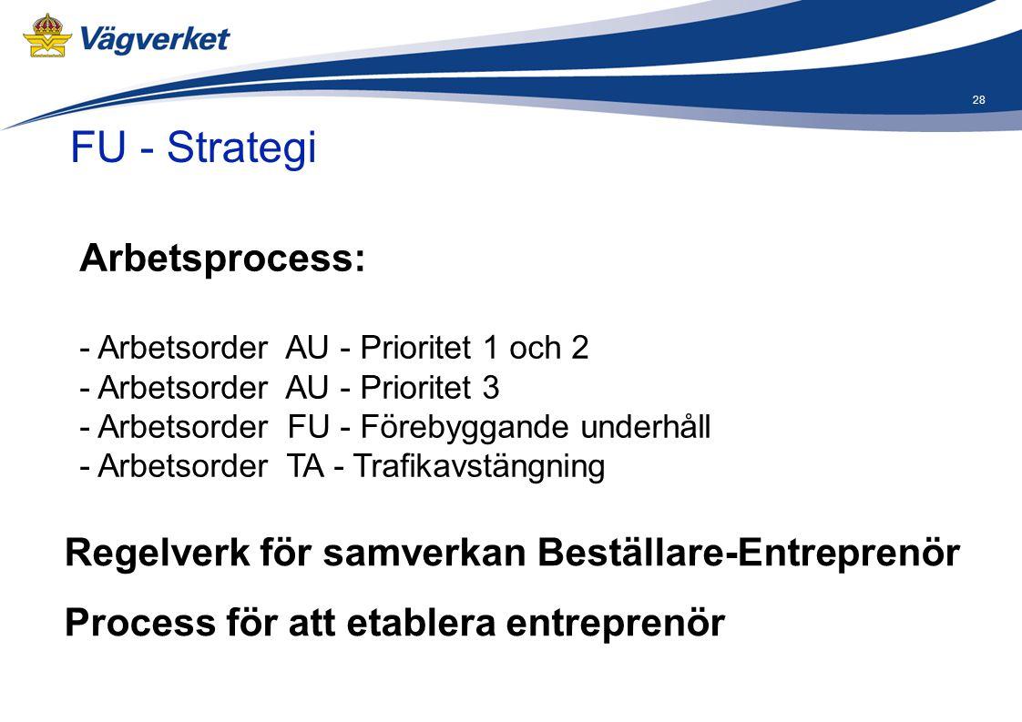 28 FU - Strategi Arbetsprocess: - Arbetsorder AU - Prioritet 1 och 2 - Arbetsorder AU - Prioritet 3 - Arbetsorder FU - Förebyggande underhåll - Arbets