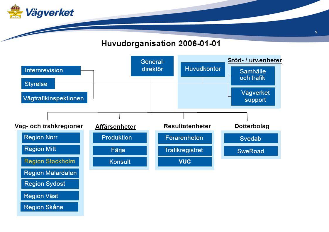 9 Styrelse Huvudkontor Vägverket support Samhälle och trafik Stöd- / utv.enheter Resultatenheter Förarenheten Trafikregistret Väg- och trafikregioner
