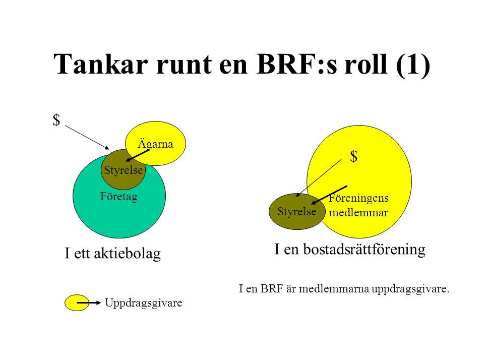 Tankar runt en BRF:s roll (1) Företag Styrelse Ägarna I ett aktiebolag Föreningens medlemmar I en bostadsrättförening Uppdragsgivare Styrelse $ $ I en