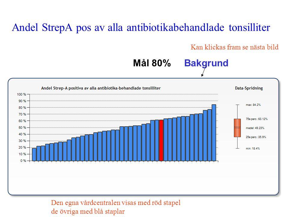 Andel StrepA pos av alla antibiotikabehandlade tonsilliter Mål 80% Bakgrund Kan klickas fram se nästa bild Den egna vårdcentralen visas med röd stapel de övriga med blå staplar
