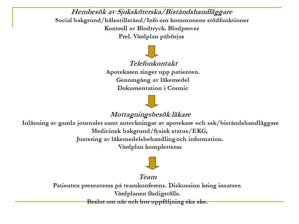 Hembesök av Sjuksköterska/Biståndshandläggare Social bakgrund/hälsotillstånd/Info om kommunens stödfunktioner Kontroll av Blodtryck. Blodprover Prel.