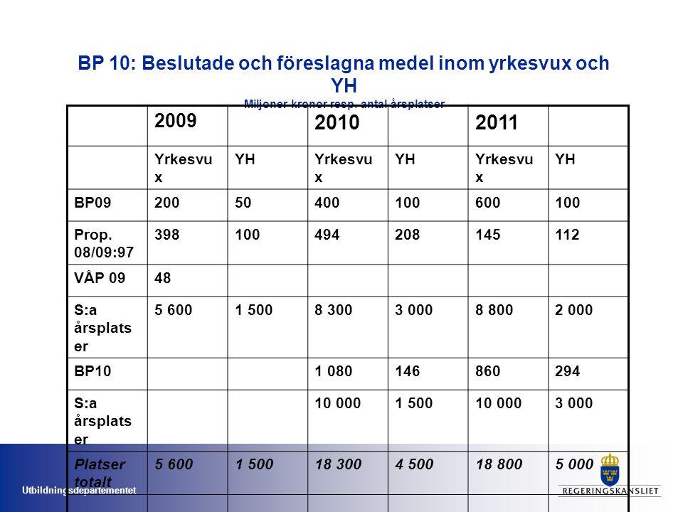 Utbildningsdepartementet BP 10: Beslutade och föreslagna medel inom yrkesvux och YH Miljoner kronor resp.