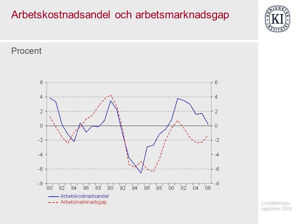 Lönebildnings- rapporten 2006 Arbetskostnadsandel och arbetsmarknadsgap Procent
