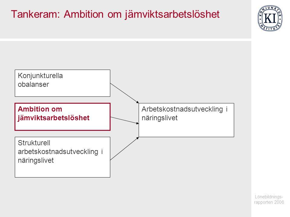 Lönebildnings- rapporten 2006 Tankeram: Ambition om jämviktsarbetslöshet Arbetskostnadsutveckling i näringslivet Konjunkturella obalanser Ambition om jämviktsarbetslöshet Strukturell arbetskostnadsutveckling i näringslivet