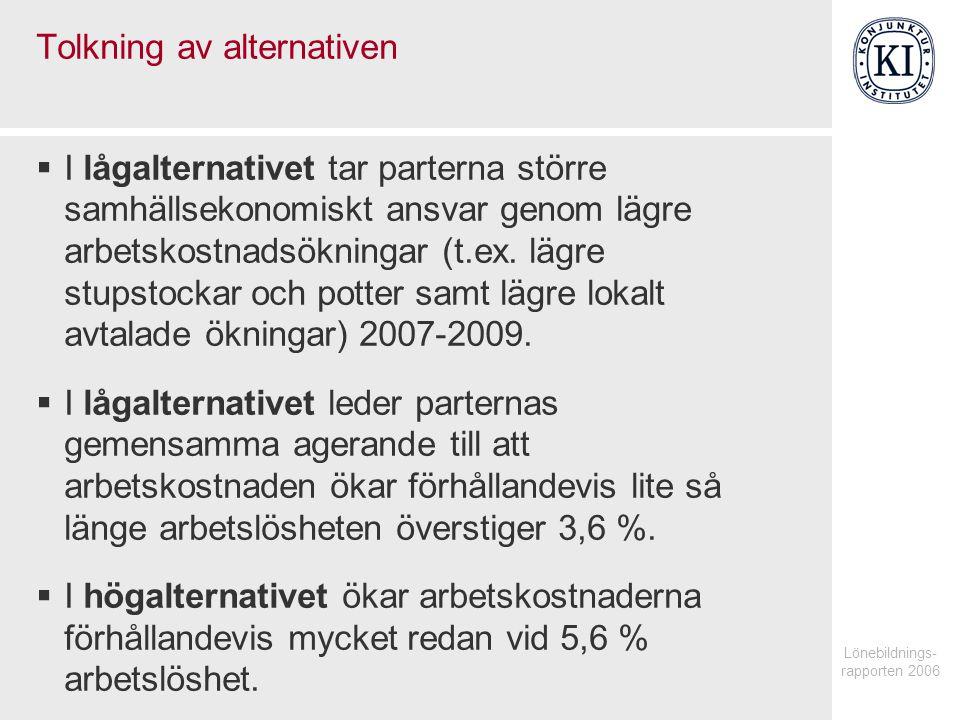 Lönebildnings- rapporten 2006 Tolkning av alternativen  I lågalternativet tar parterna större samhällsekonomiskt ansvar genom lägre arbetskostnadsökningar (t.ex.