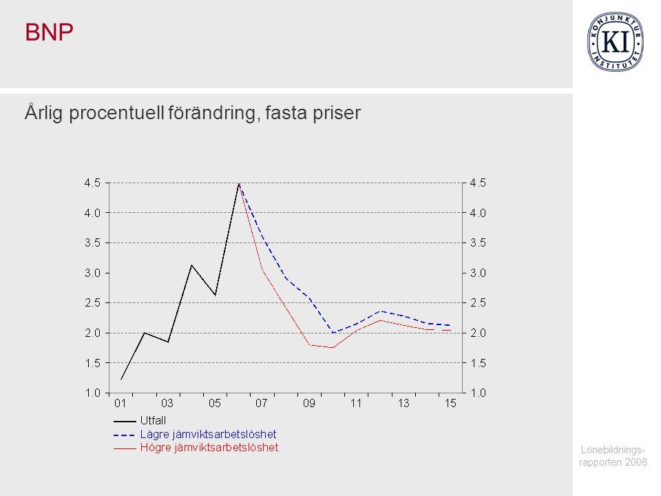 Lönebildnings- rapporten 2006 BNP Årlig procentuell förändring, fasta priser