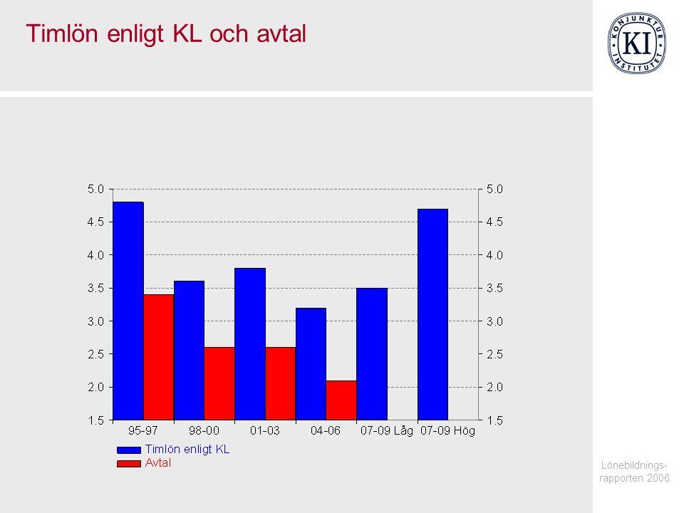 Lönebildnings- rapporten 2006 Timlön enligt KL och avtal