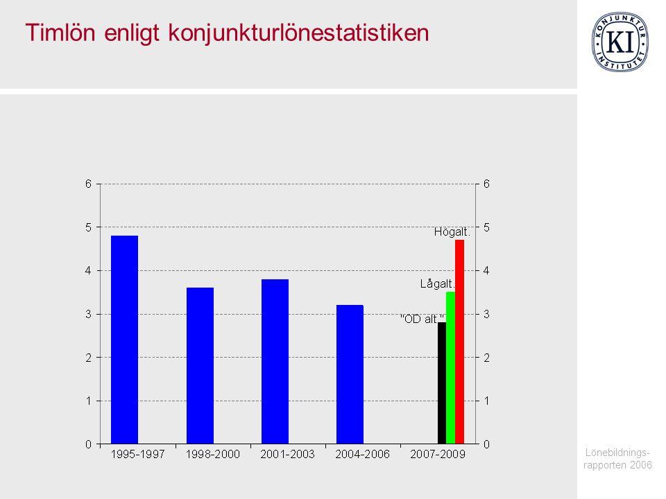 Lönebildnings- rapporten 2006 Timlön enligt konjunkturlönestatistiken