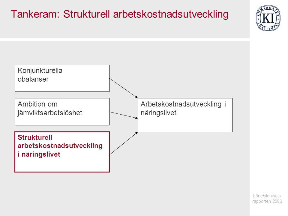 Lönebildnings- rapporten 2006 Tankeram: Strukturell arbetskostnadsutveckling Arbetskostnadsutveckling i näringslivet Konjunkturella obalanser Ambition om jämviktsarbetslöshet Strukturell arbetskostnadsutveckling i näringslivet