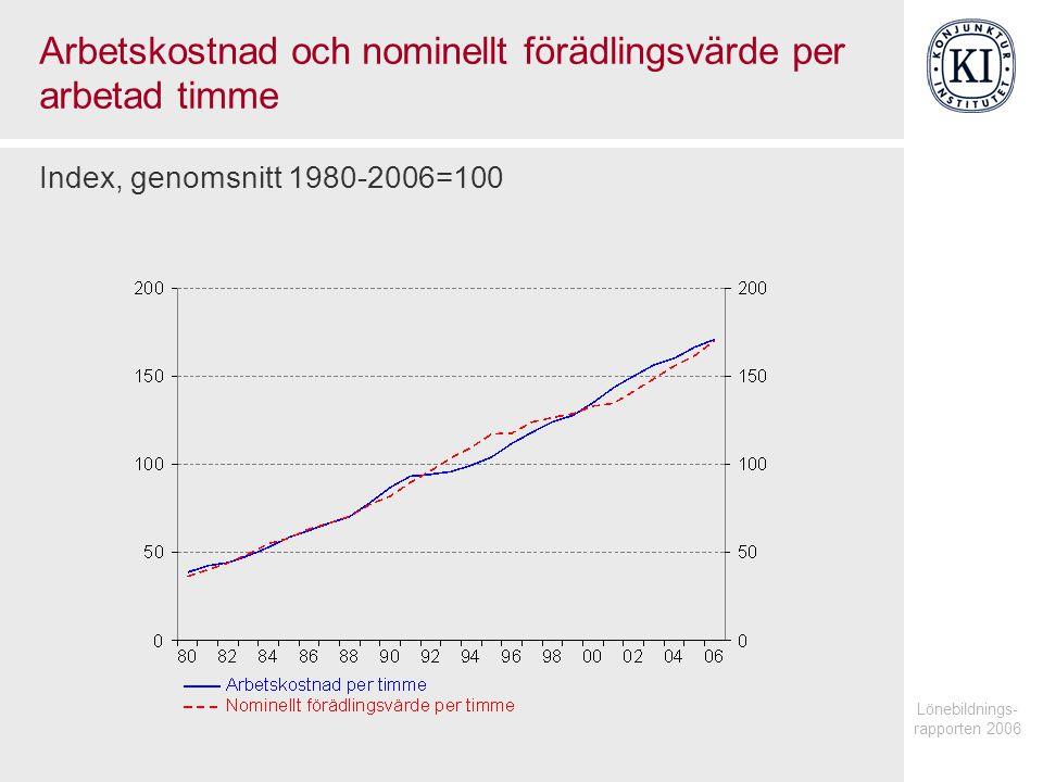 Lönebildnings- rapporten 2006 Arbetskostnad och nominellt förädlingsvärde per arbetad timme Index, genomsnitt 1980-2006=100