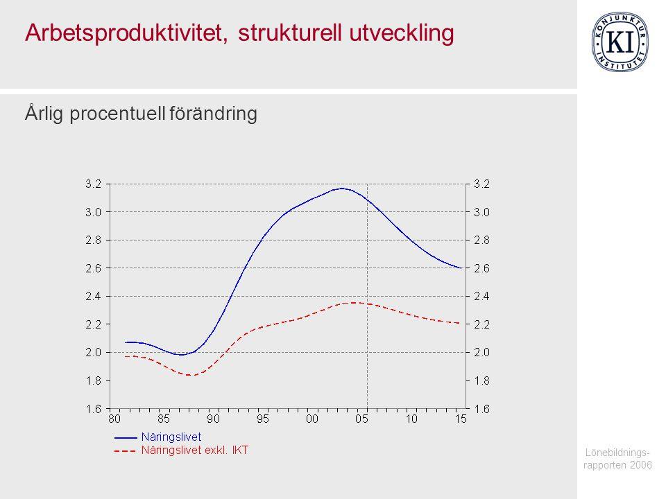 Lönebildnings- rapporten 2006 Arbetsproduktivitet, strukturell utveckling Årlig procentuell förändring