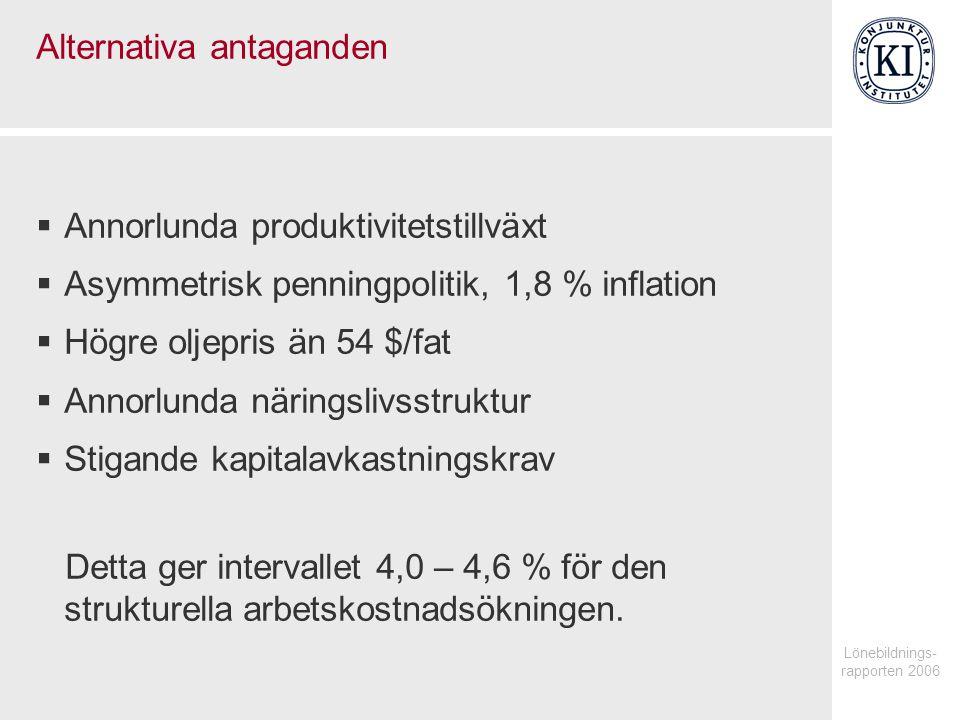 Lönebildnings- rapporten 2006 Alternativa antaganden  Annorlunda produktivitetstillväxt  Asymmetrisk penningpolitik, 1,8 % inflation  Högre oljepris än 54 $/fat  Annorlunda näringslivsstruktur  Stigande kapitalavkastningskrav Detta ger intervallet 4,0 – 4,6 % för den strukturella arbetskostnadsökningen.