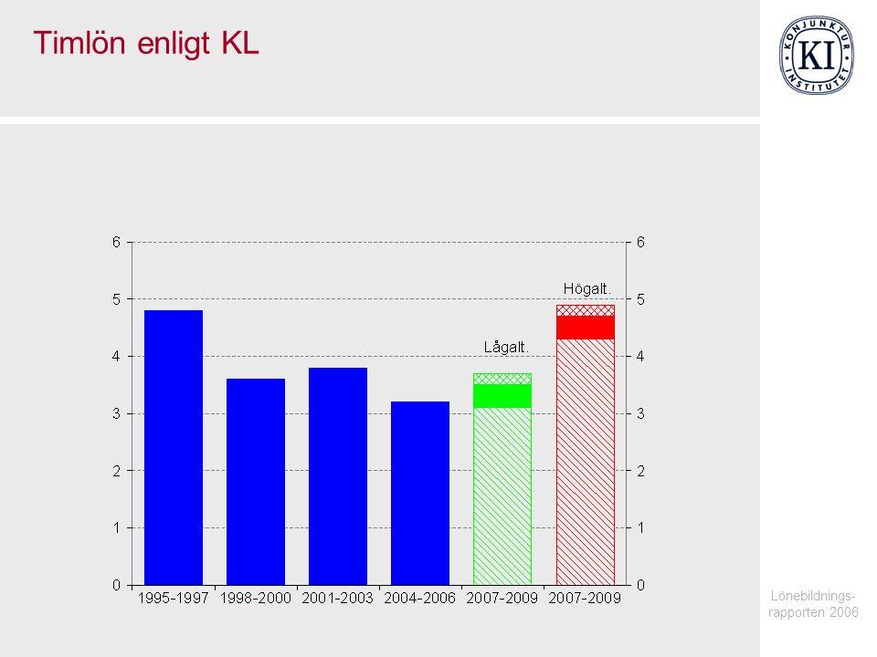 Lönebildnings- rapporten 2006 Timlön enligt KL