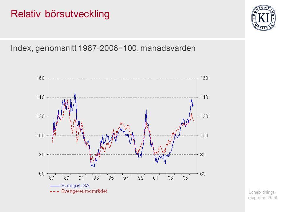 Lönebildnings- rapporten 2006 Relativ börsutveckling Index, genomsnitt 1987-2006=100, månadsvärden