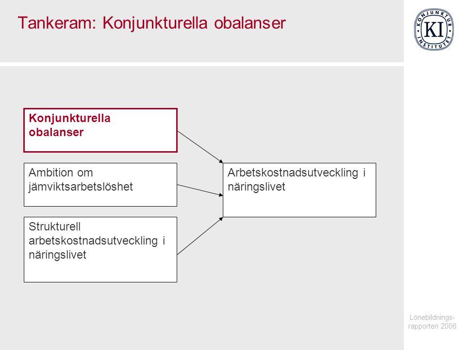 Lönebildnings- rapporten 2006 Tankeram: Konjunkturella obalanser Arbetskostnadsutveckling i näringslivet Konjunkturella obalanser Ambition om jämviktsarbetslöshet Strukturell arbetskostnadsutveckling i näringslivet