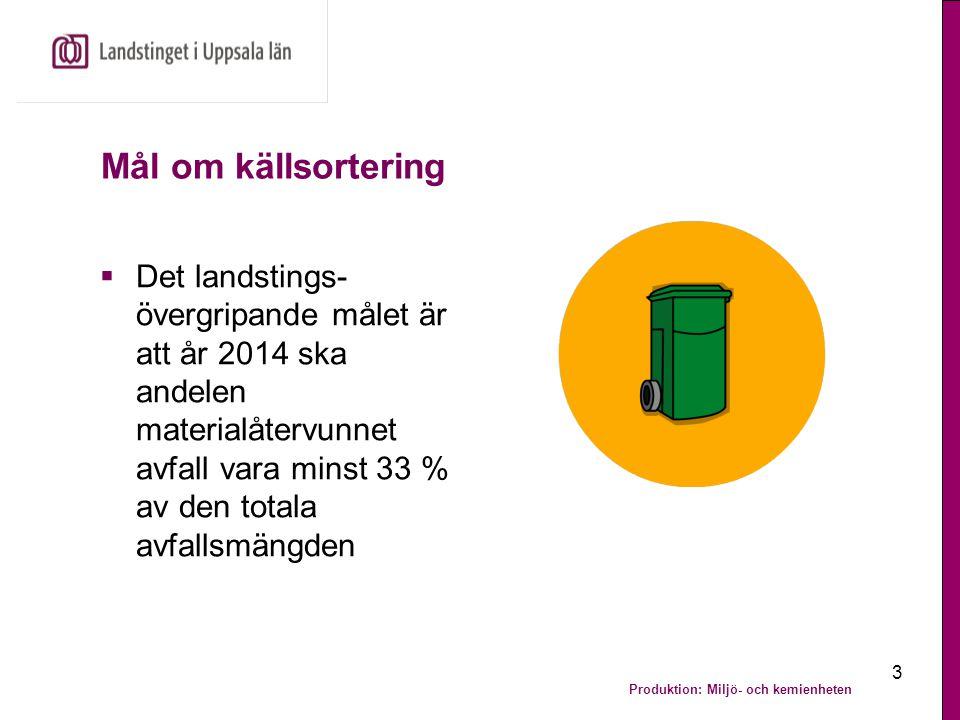 Produktion: Miljö- och kemienheten 3 Mål om källsortering  Det landstings- övergripande målet är att år 2014 ska andelen materialåtervunnet avfall va