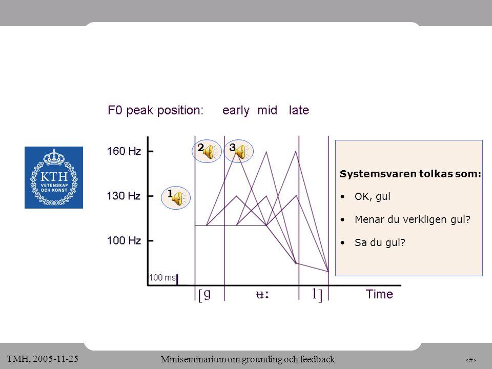4 TMH, 2005-11-25 Miniseminarium om grounding och feedback 32 1 Systemsvaren tolkas som: •OK, gul •Menar du verkligen gul.
