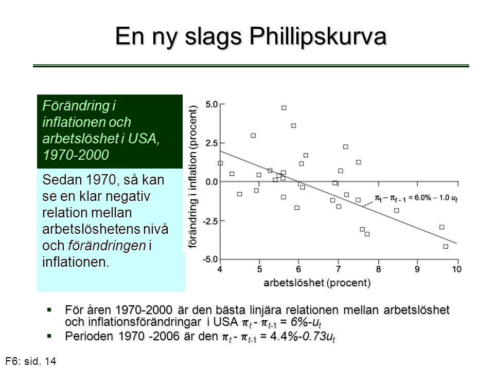 F6: sid. 14 En ny slags Phillipskurva  För åren 1970-2000 är den bästa linjära relationen mellan arbetslöshet och inflationsförändringar i USA  t -