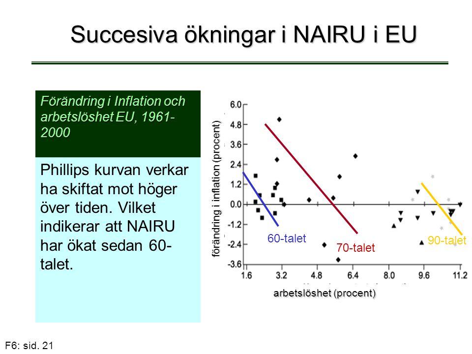 F6: sid. 21 Succesiva ökningar i NAIRU i EU Phillips kurvan verkar ha skiftat mot höger över tiden. Vilket indikerar att NAIRU har ökat sedan 60- tale