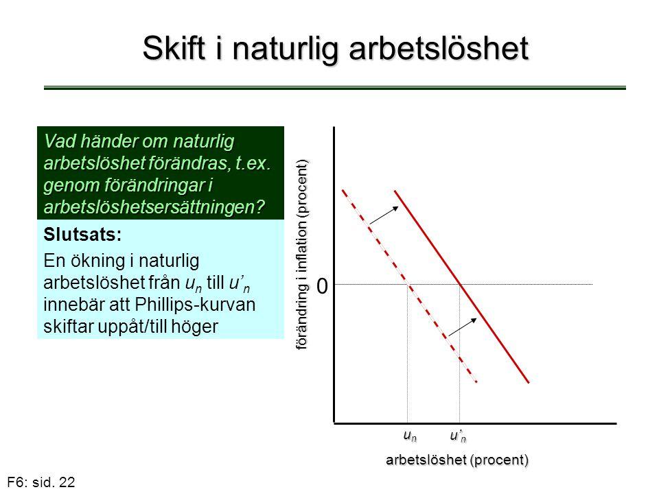 F6: sid. 22 Skift i naturlig arbetslöshet Slutsats: En ökning i naturlig arbetslöshet från u n till u' n innebär att Phillips-kurvan skiftar uppåt/til