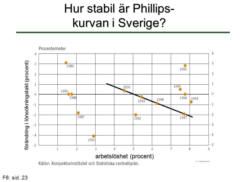 F6: sid. 23 Hur stabil är Phillips- kurvan i Sverige? arbetslöshet (procent) förändring i löneökningstakt (procent)