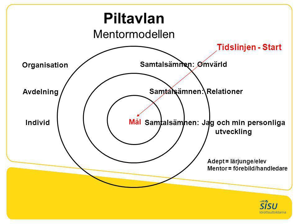 Piltavlan Mentormodellen Tidslinjen - Start Mål Samtalsämnen: Omvärld Samtalsämnen: Relationer Samtalsämnen: Jag och min personliga utveckling Adept =