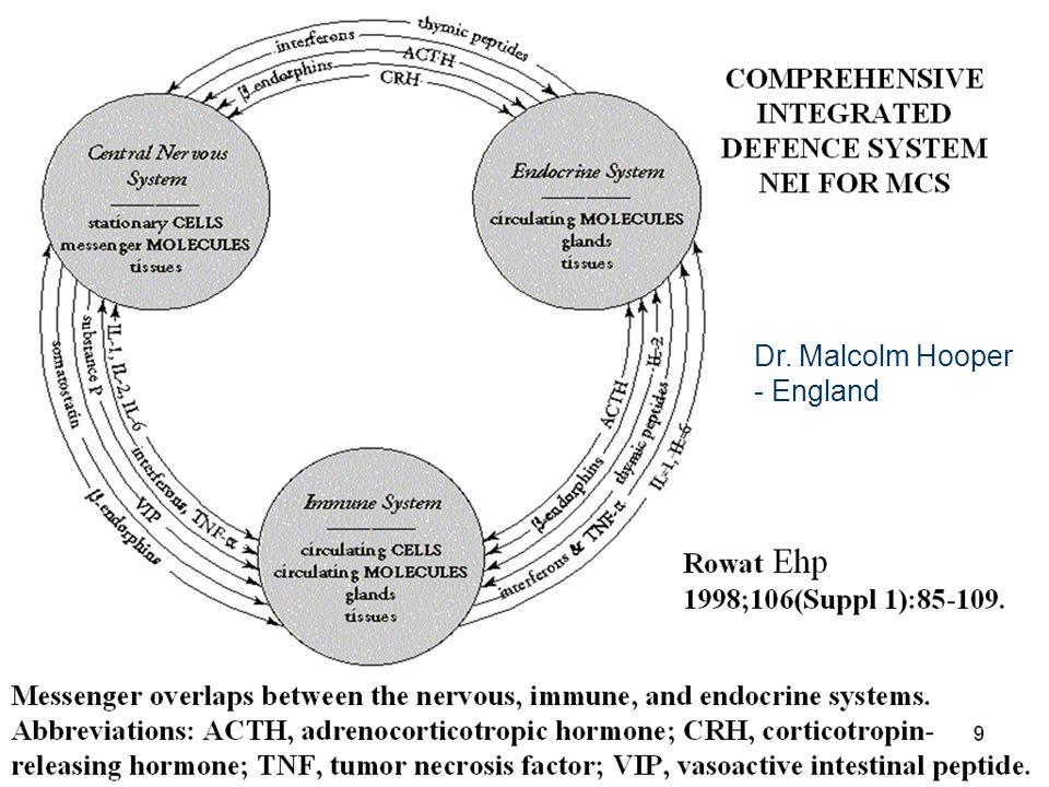 10 Dr. Malcolm Hooper - England
