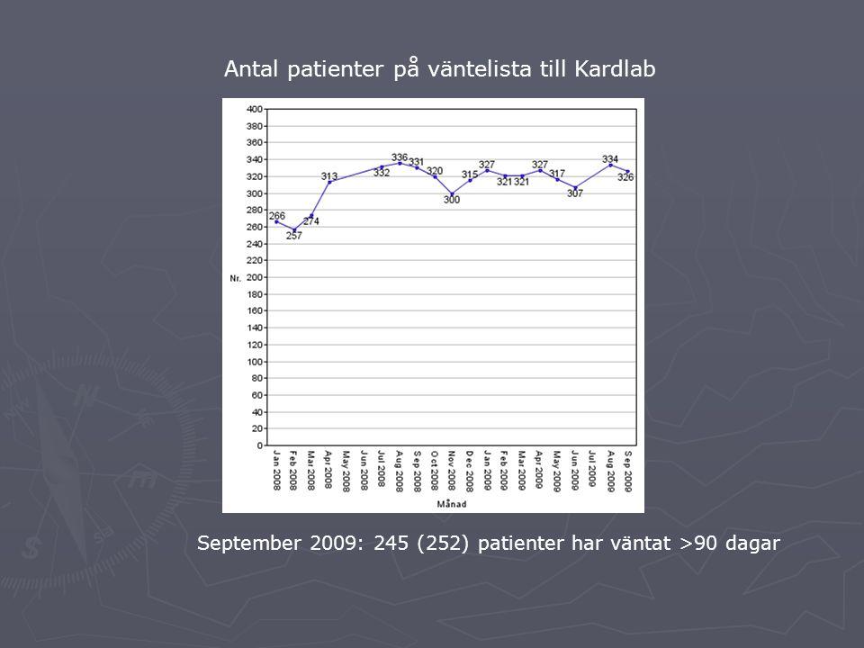 Antal patienter på väntelista till Kardlab September 2009: 245 (252) patienter har väntat >90 dagar