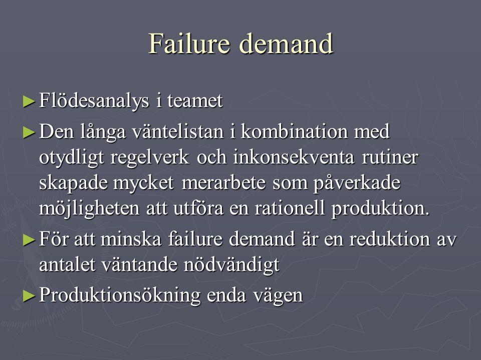 Failure demand ► Flödesanalys i teamet ► Den långa väntelistan i kombination med otydligt regelverk och inkonsekventa rutiner skapade mycket merarbete