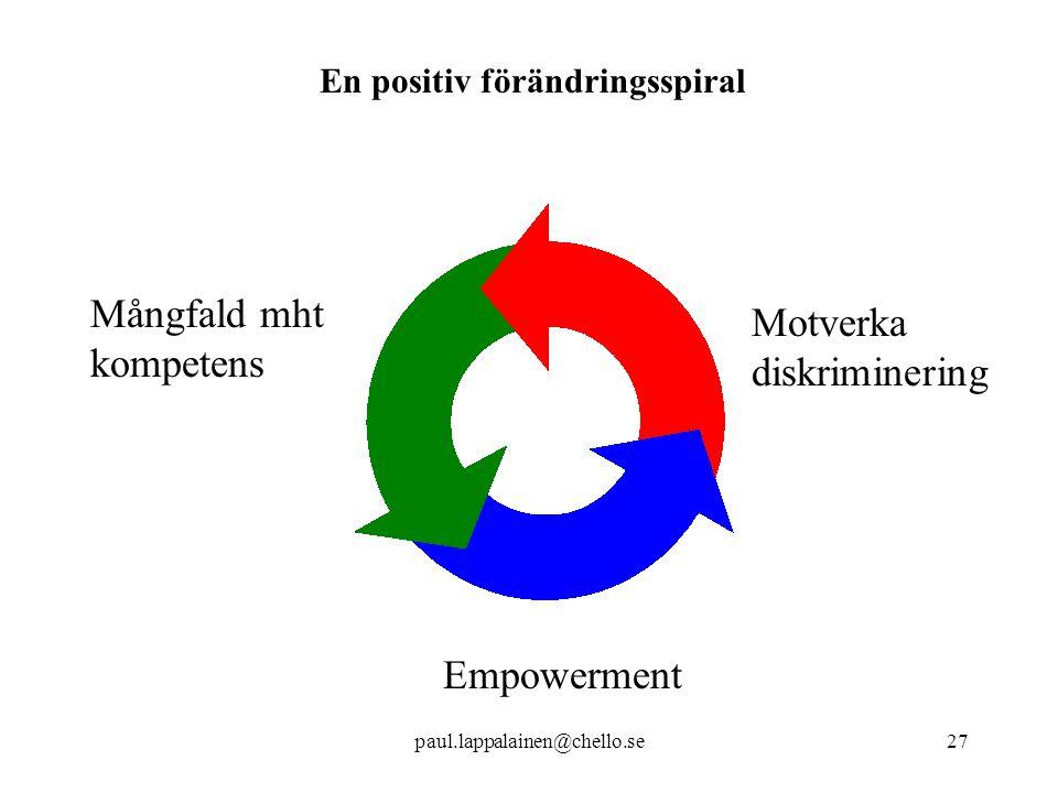 paul.lappalainen@chello.se27 Empowerment Motverka diskriminering Mångfald mht kompetens En positiv förändringsspiral