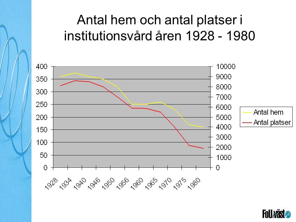 Antal hem och antal platser i institutionsvård åren 1928 - 1980