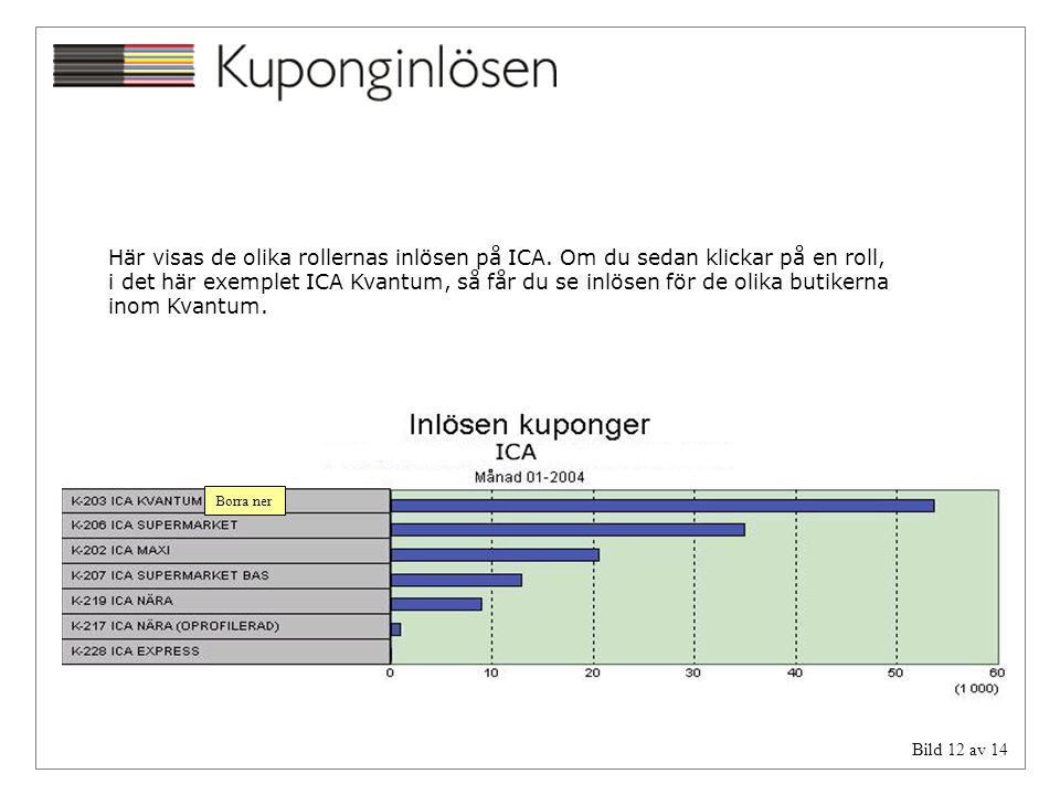 Bild 12 av 14 Borra ner Här visas de olika rollernas inlösen på ICA. Om du sedan klickar på en roll, i det här exemplet ICA Kvantum, så får du se inlö