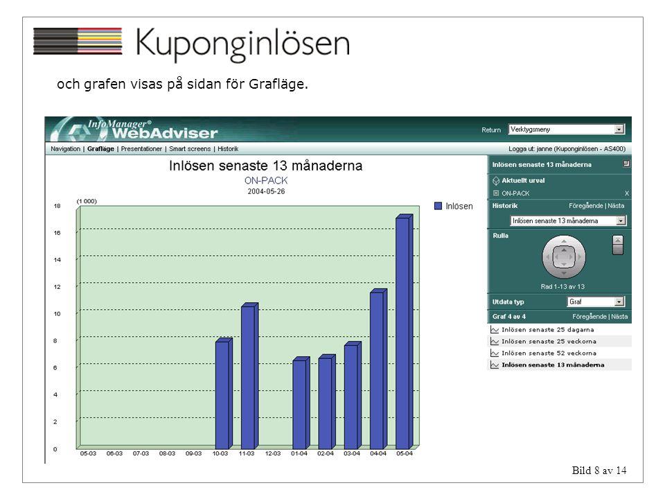 Bild 8 av 14 och grafen visas på sidan för Grafläge.