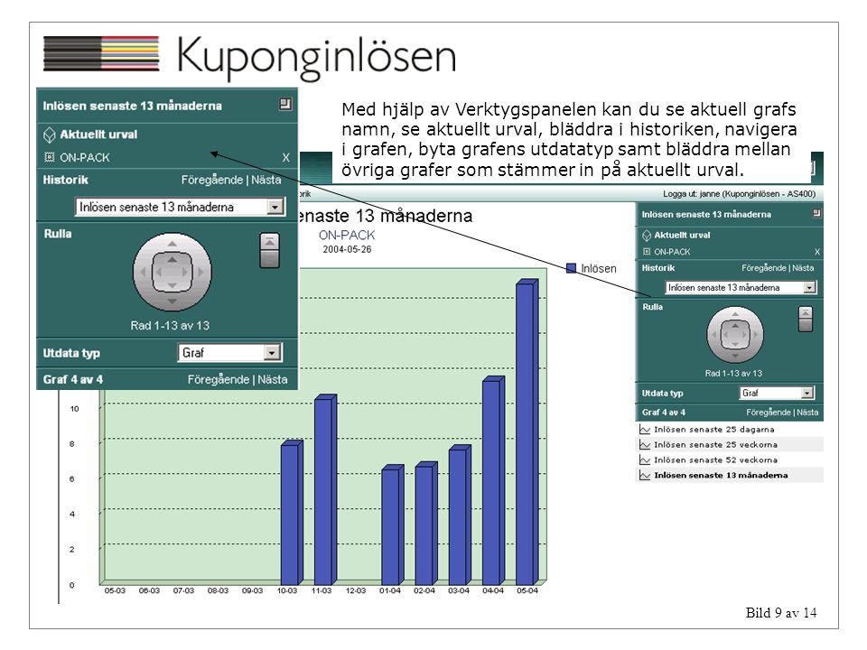 Bild 9 av 14 Med hjälp av Verktygspanelen kan du se aktuell grafs namn, se aktuellt urval, bläddra i historiken, navigera i grafen, byta grafens utdat