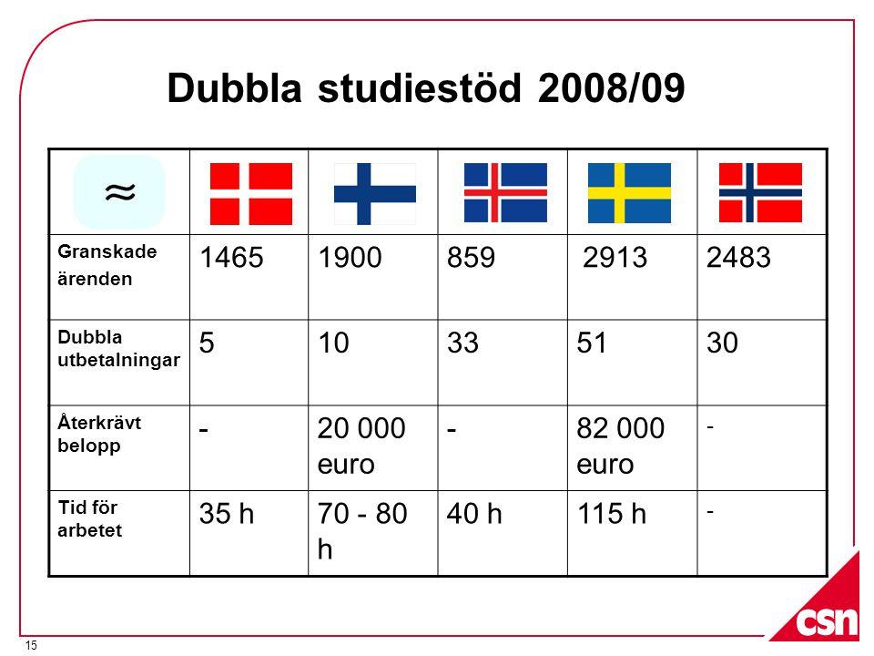 15 Dubbla studiestöd 2008/09 Granskade ärenden 14651900859 29132483 Dubbla utbetalningar 510335130 Återkrävt belopp -20 000 euro -82 000 euro - Tid för arbetet 35 h70 - 80 h 40 h115 h -
