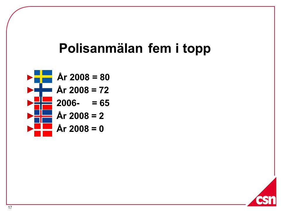 17 Polisanmälan fem i topp ► År 2008 = 80 ► År 2008 = 72 ► 2006- = 65 ► År 2008 = 2 ► År 2008 = 0