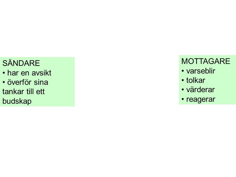 SÄNDARE • har en avsikt • överför sina tankar till ett budskap MOTTAGARE • varseblir • tolkar • värderar • reagerar
