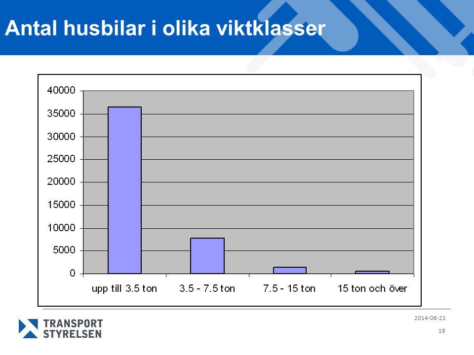 Antal husbilar i olika viktklasser 2014-06-21 19