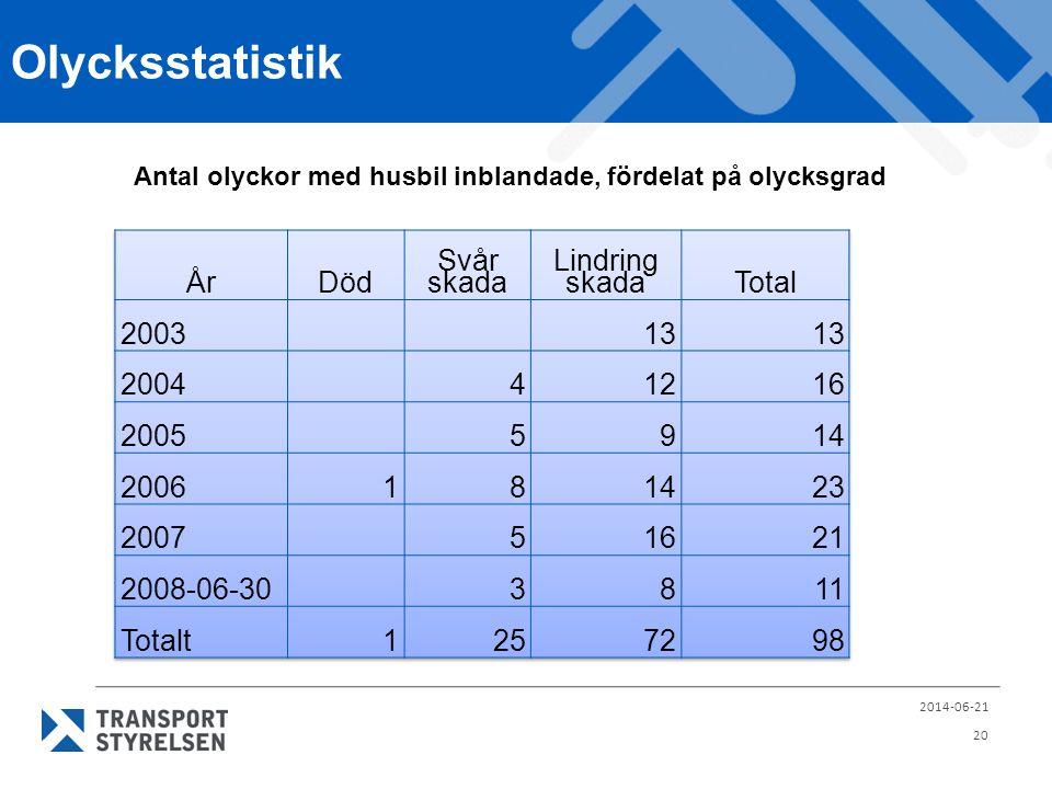 Olycksstatistik 2014-06-21 20 Antal olyckor med husbil inblandade, fördelat på olycksgrad