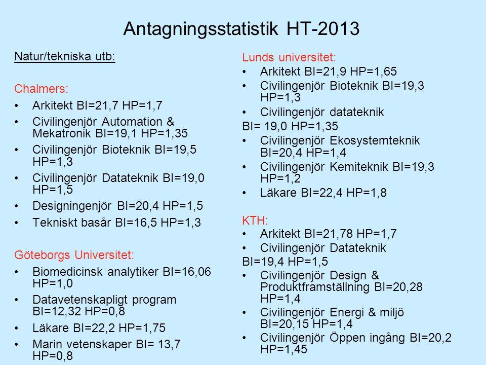 Antagningsstatistik HT-2013 Natur/tekniska utb: Chalmers: •Arkitekt BI=21,7 HP=1,7 •Civilingenjör Automation & Mekatronik BI=19,1 HP=1,35 •Civilingenj