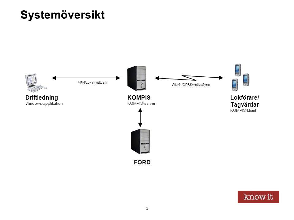 3 Systemöversikt Lokförare/ Tågvärdar KOMPIS-klient KOMPIS KOMPIS-server WLAN/GPRS/ActiveSync VPN/Lokalt nätverk Driftledning Windows-applikation FORD