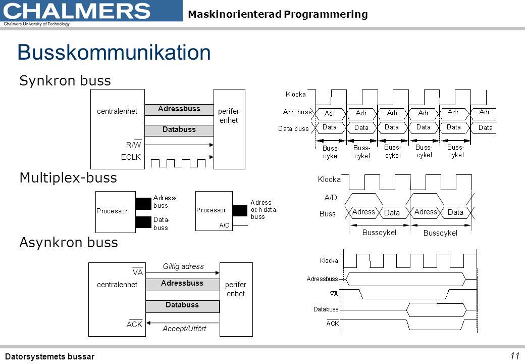 Maskinorienterad Programmering Busskommunikation Datorsystemets bussar 11 Synkron buss Multiplex-buss Asynkron buss centralenhetperifer enhet Adressbu
