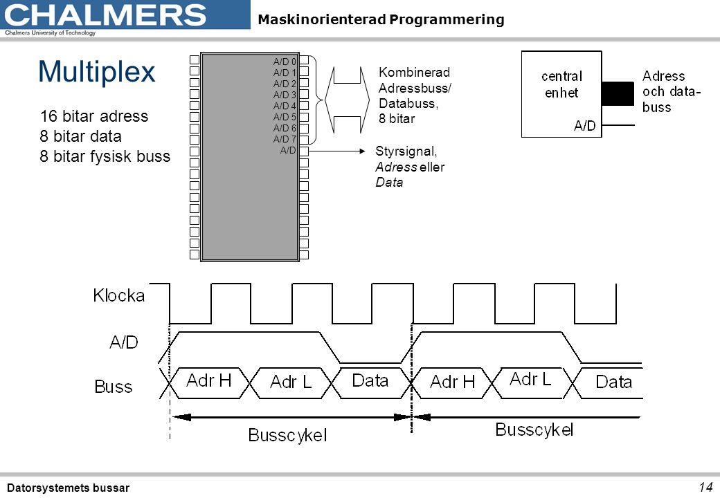 Maskinorienterad Programmering Multiplex Datorsystemets bussar 14 A/D 0 A/D 1 A/D 2 A/D 3 A/D 4 A/D 5 A/D 6 A/D 7 A/D Kombinerad Adressbuss/ Databuss,