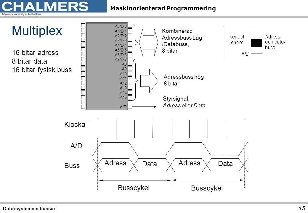 Maskinorienterad Programmering Multiplex Datorsystemets bussar 15 Data Klocka Busscykel Buss A/D Data Adress 16 bitar adress 8 bitar data 16 bitar fys
