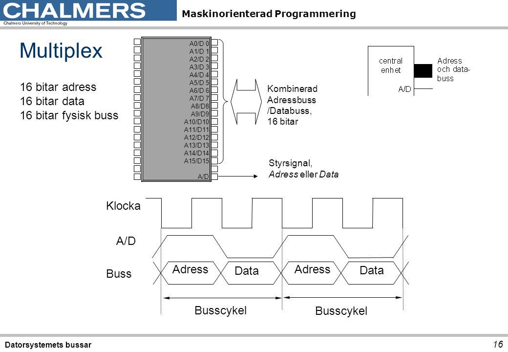 Maskinorienterad Programmering Datorsystemets bussar 16 Multiplex 16 bitar adress 16 bitar data 16 bitar fysisk buss A0/D 0 A1/D 1 A2/D 2 A3/D 3 A4/D